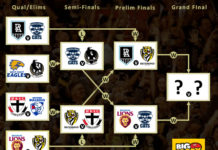 Fixture results from the AFL 2020 Finals Series