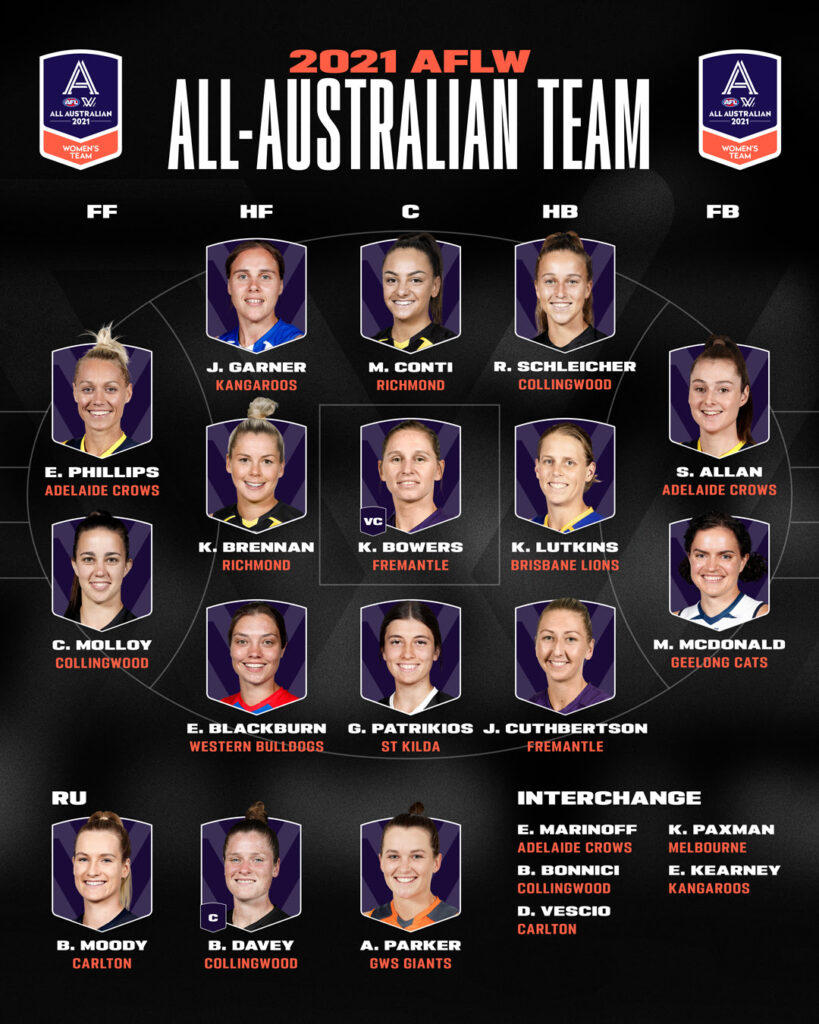 All-Australian Team with player images